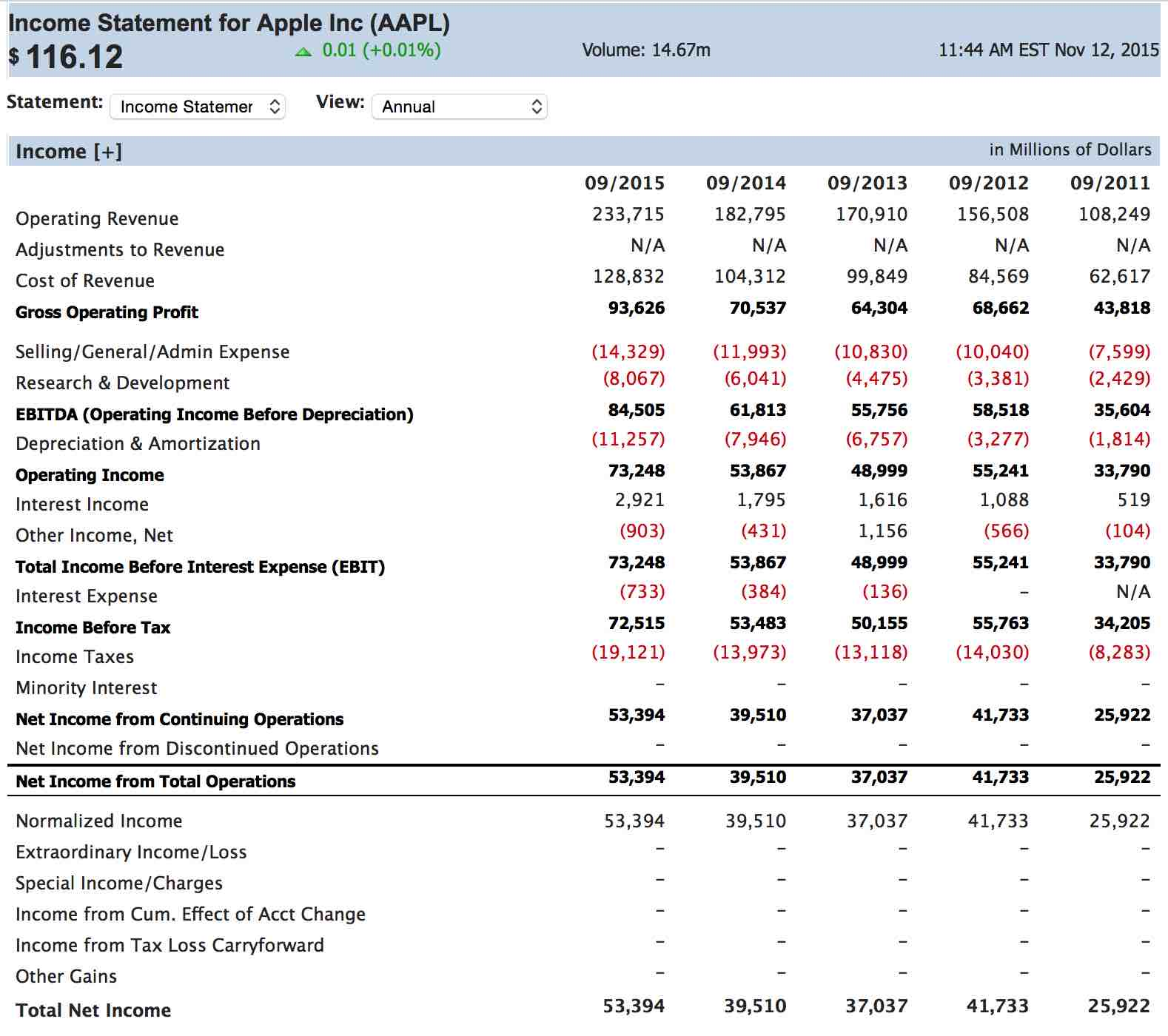 Income Statement Apple  Components Of Income Statement