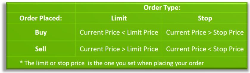 stock order limitstoptable