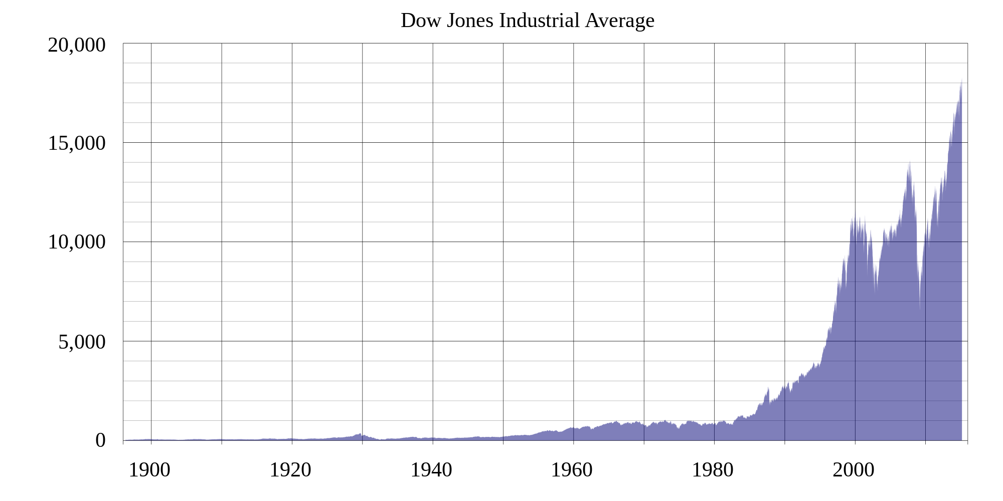 What Is The Dow-Jones Industrial Average