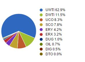 Blue Chip allocation