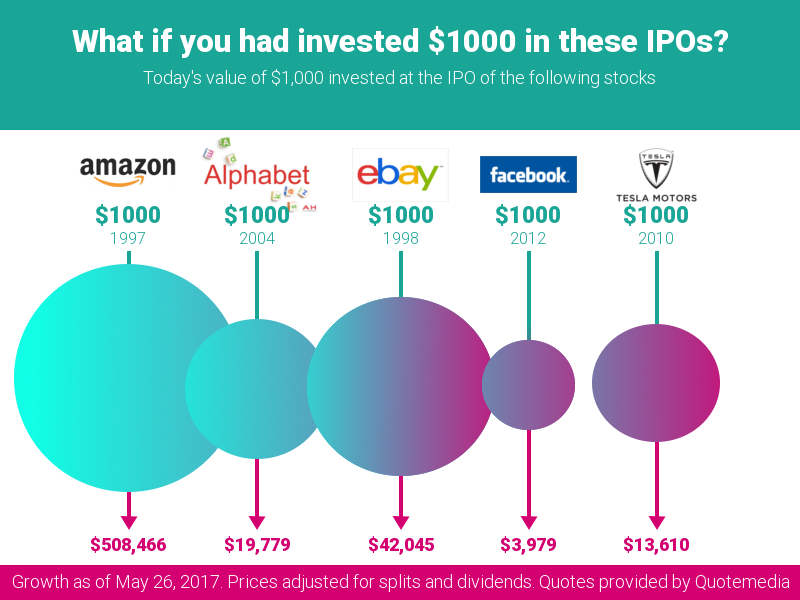 IPO Growth