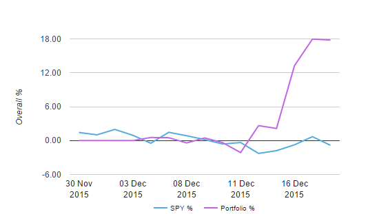 james graph