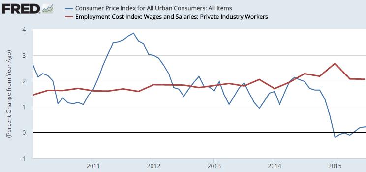 major economic indicators - cpi eci