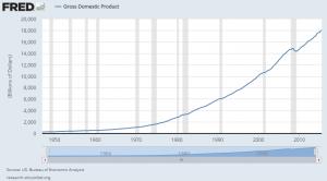major economic indicators - GDP