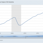 major economic indicators - GO