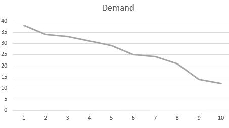 demand line