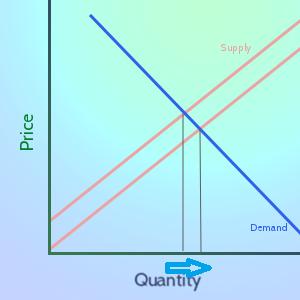 demand q increase