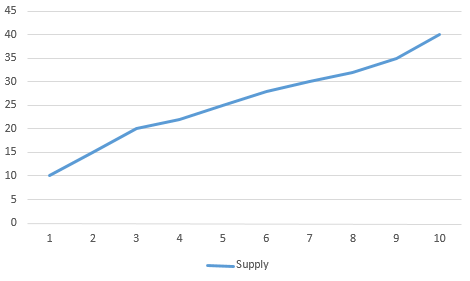 supply line example