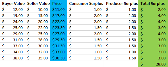 surplus with variable prices