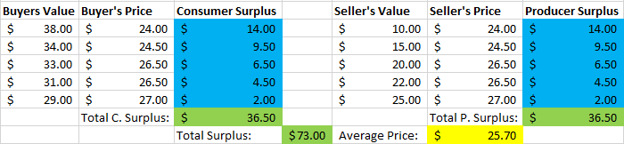 supply and demand auction surplus
