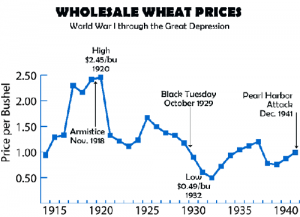 wheat prices before the stock market crash