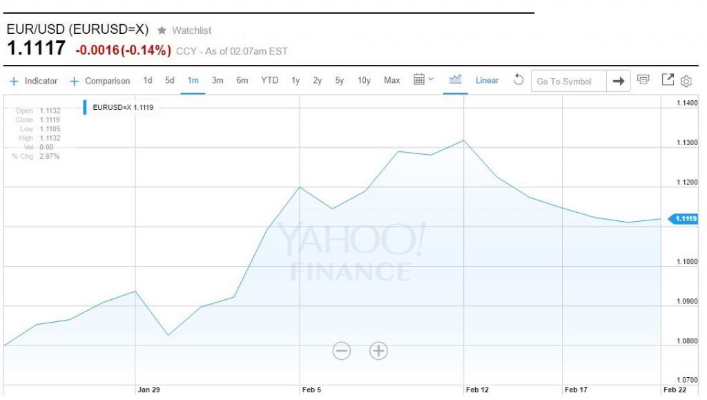 EUR USD Graph