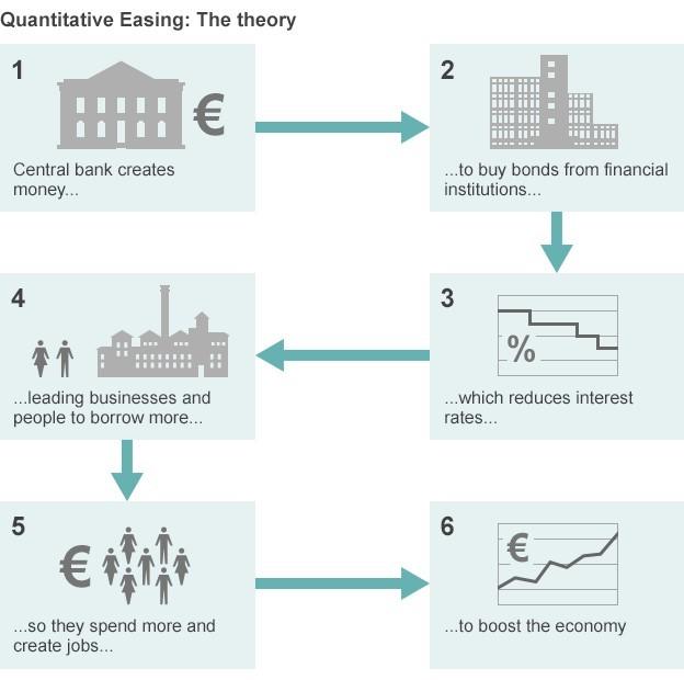 QE Theory