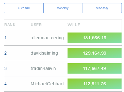Real-Time Rankings Are Here!