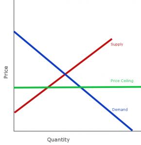 price-ceiling