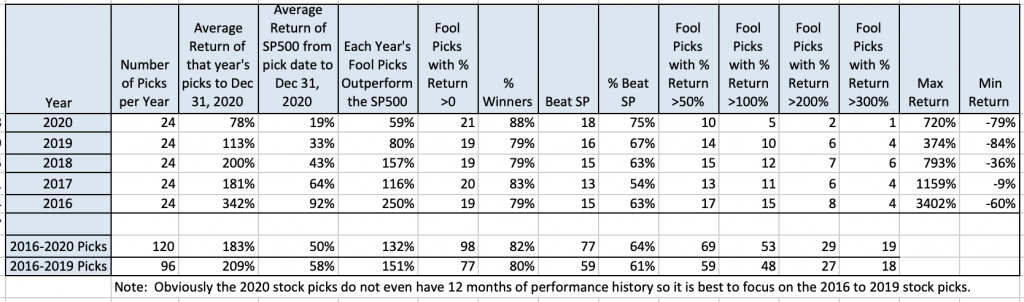 Motley Fool Stock Advisor Performance last 5 years